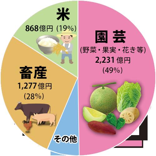 農業産出額